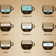 Основные этапы приготовления кофе